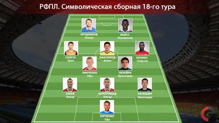 Символическая сборная 18-го тура РФПЛ. Фото «СЭ»