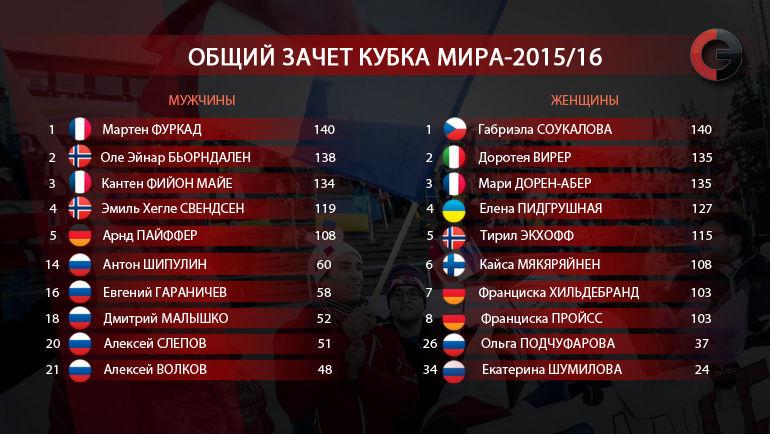 Кубок мира-2015/16. Общий зачет. Фото «СЭ»