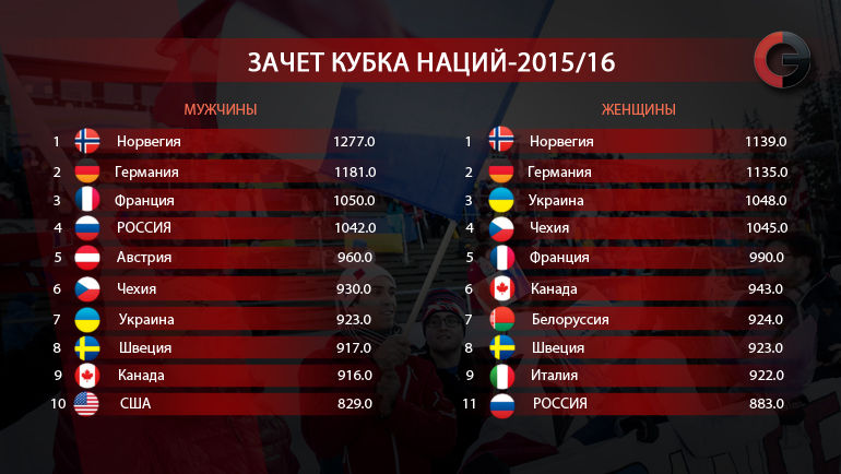 Кубок мира-2015/16. Кубок наций. Фото «СЭ»