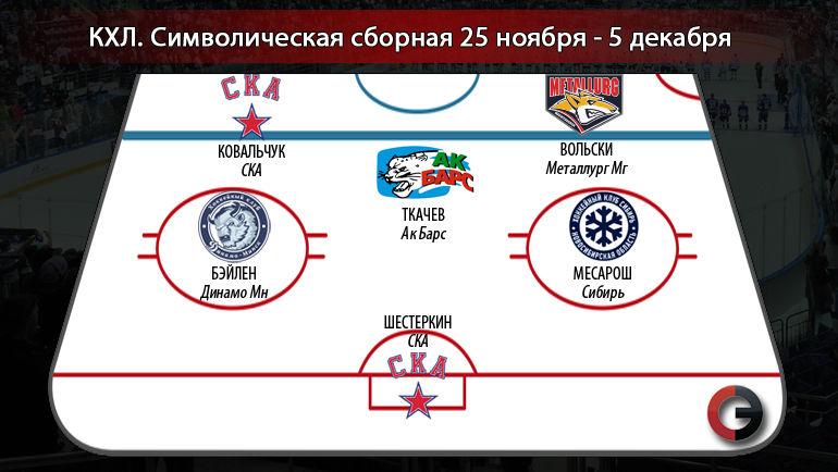 Символическая сборная недели регулярного чемпионата КХЛ. Фото «СЭ»