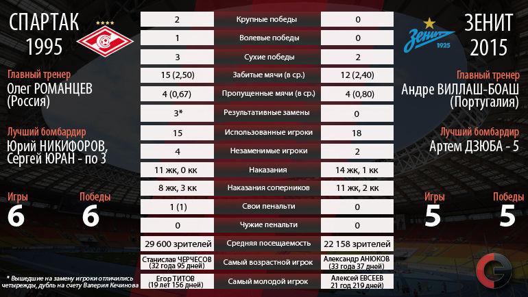 """Спартак""-1995 vs ""Зенит""-2015. Фото «СЭ»"