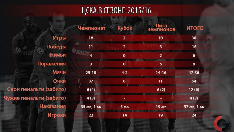 "ЦСКА в сезоне-2015/16. Фото ""СЭ"""