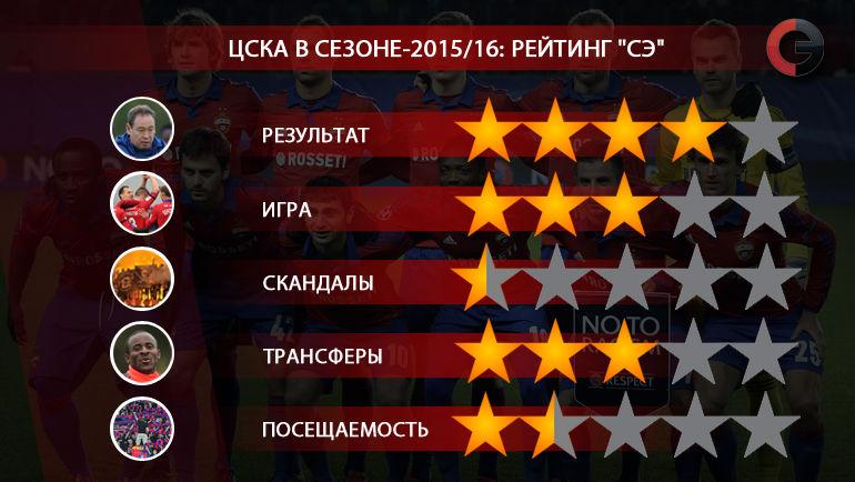 """ЦСКА в сезоне-2015/16. Рейтинг """"СЭ"""". Фото """"СЭ"""""""