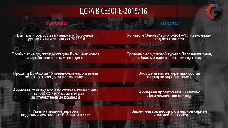"""ЦСКА в сезоне-2015/16. Что хорошо, а что плохо. Фото """"СЭ"""""""
