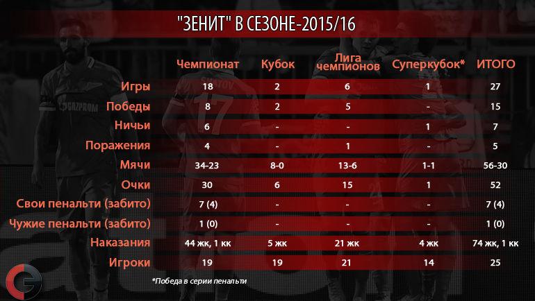 """""""Зенит"""" в сезоне-2015/16. Фото """"СЭ"""""""