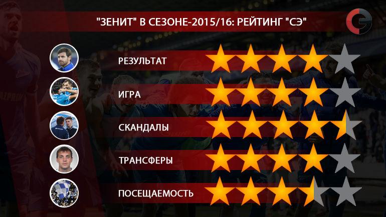 """""""Зенит"""" в сезоне-2015/16. Рейтинг """"СЭ"""". Фото """"СЭ"""""""