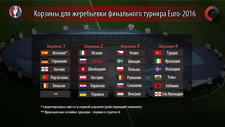 "Составы корзин перед жеребьевкой Euro-2016. Фото ""СЭ"""