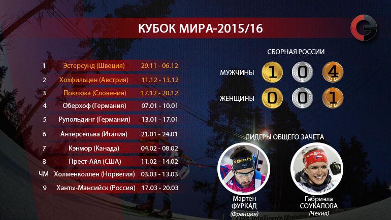 Кубок мира-2015/16. Фото «СЭ»