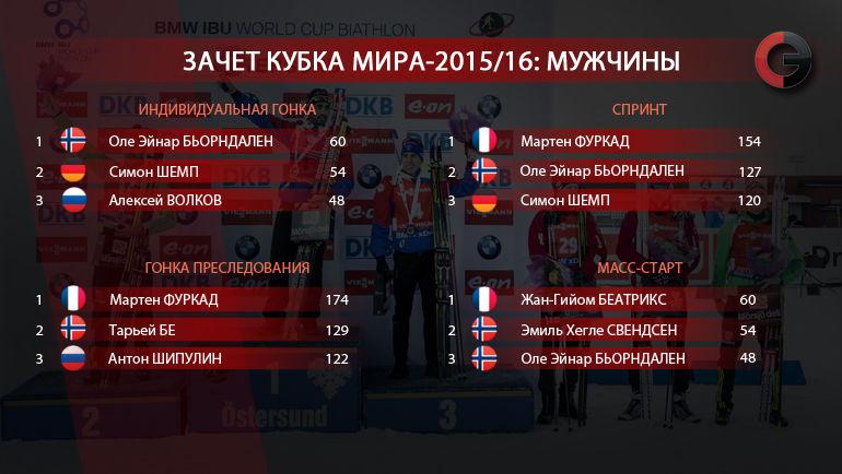 Кубок мира-2015/16. Зачет по гонкам. Мужчины. Фото «СЭ»