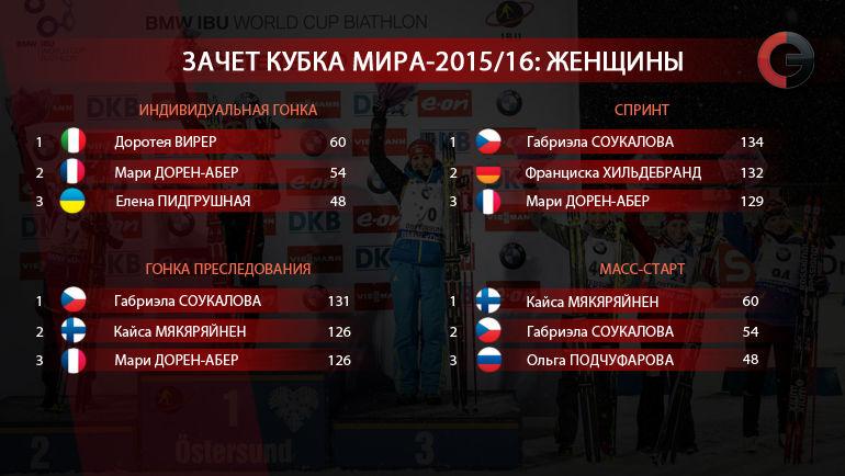 Кубок мира-2015/16. Зачет по гонкам. Женщины. Фото «СЭ»