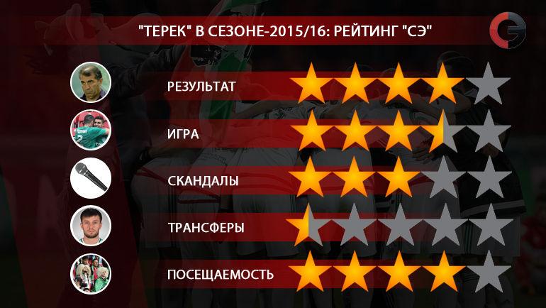 """""""Терек"""" в сезоне-2015/16. Фото """"СЭ"""""""