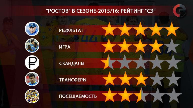 """""""Ростов"""" в сезоне-2015/16. Рейтинг """"СЭ"""". Фото """"СЭ"""""""