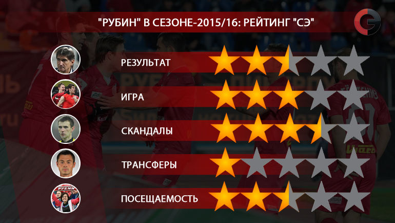 """""""Рубин"""" в сезоне-2015/16. Фото """"СЭ"""""""
