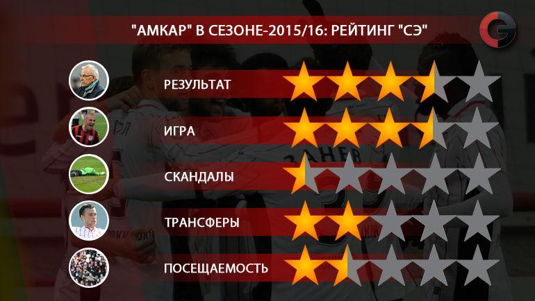 """Амкар"" в сезоне-2015/16. Фото «СЭ»"