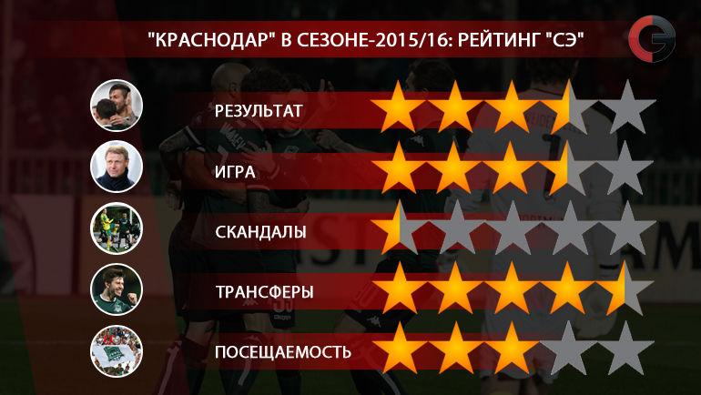 """Краснодар"" в сезоне-2015/16. Фото ""СЭ"""