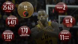 Достижения Леброна ДЖЕЙМСА в НБА.