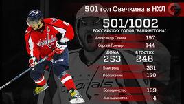 501 гол Александра Овечкина в НХЛ. Главное.