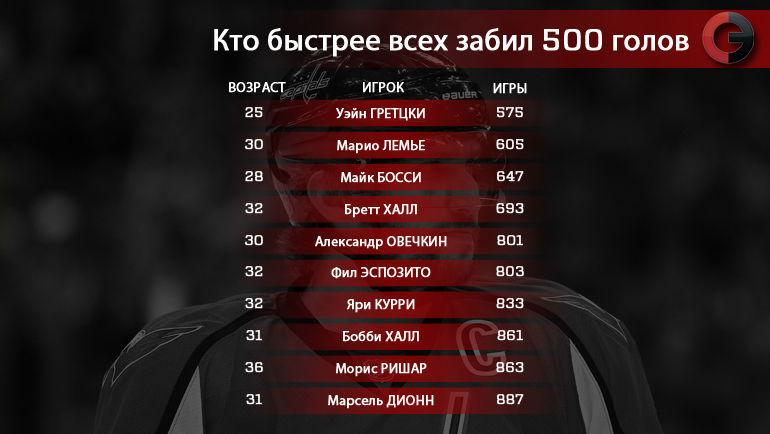 Кто быстрее всех забил 500 голов. Фото «СЭ»