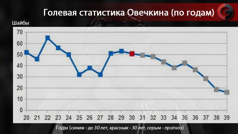 Снайперский график Овечкина: что было, есть - и что будет? Фото «СЭ»