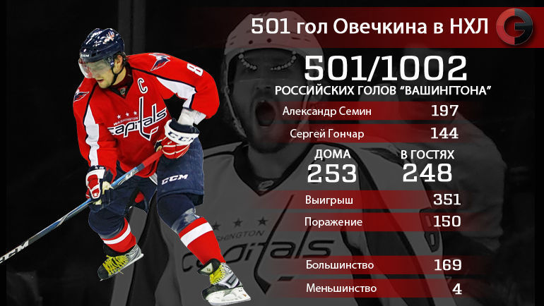 501 гол Александра Овечкина в НХЛ. Главное. Фото «СЭ»