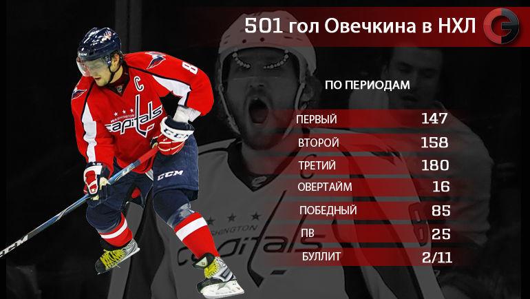 501 гол Александра Овечкина в НХЛ. По периодам. Фото «СЭ»