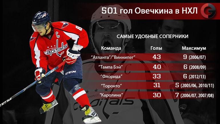 501 гол Александра Овечкина в НХЛ. Удобные соперники. Фото «СЭ»