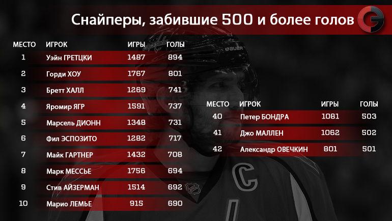 Лучшие снайперы НХЛ. Фото «СЭ»