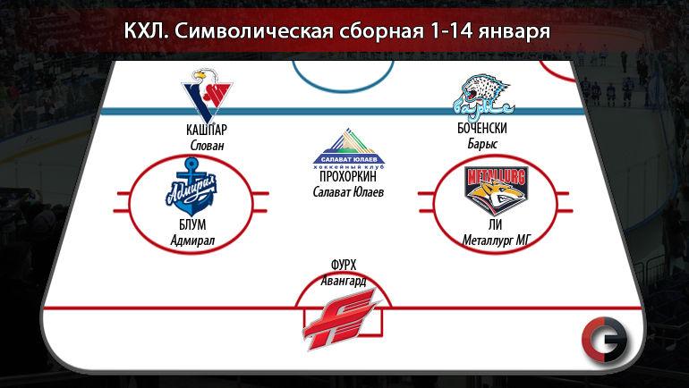 Символическая сборная КХЛ (1 - 14 января). Фото «СЭ»