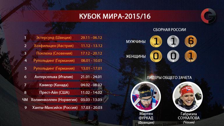 "Кубок мира-2015/16. Фото ""СЭ"""
