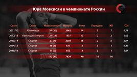 Юра Мовсисян в чемпионате России.