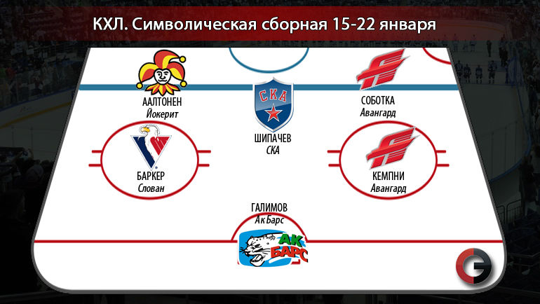 """Символическая сборная КХЛ 15 – 22 января. Фото """"СЭ"""""""