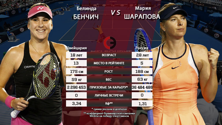 Матч воскресенья. Белинда Бенчич vs Мария Шарапова. Фото «СЭ»