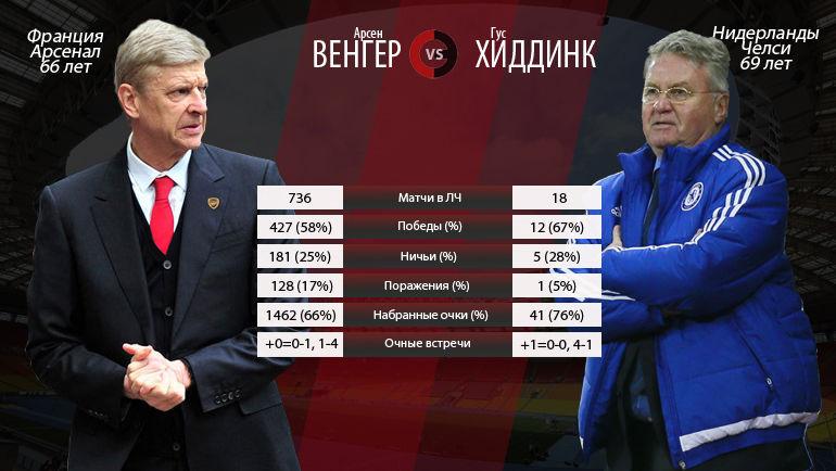 "Арсен ВЕНГЕР vs Гус ХИДДИНК. Фото ""СЭ"""