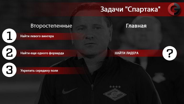 "Задачи ""Спартака"". Фото ""СЭ"""