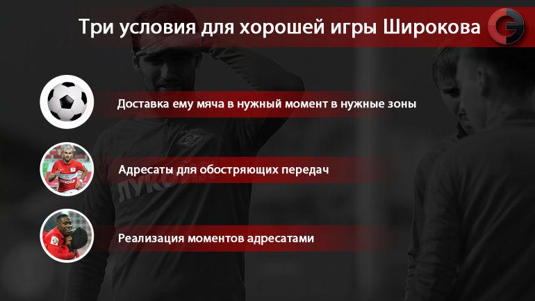 """Три условия для хорошей игры Широкова. Фото """"СЭ"""""""