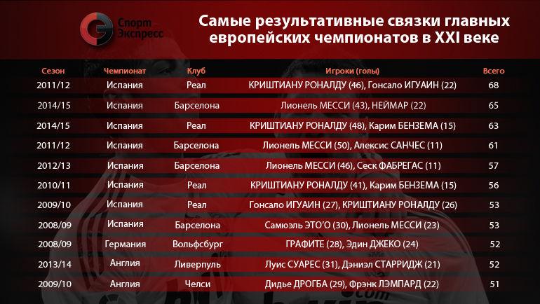 Самые результаивные связки главных европейских чемпионатов в XXI веке. Фото «СЭ»