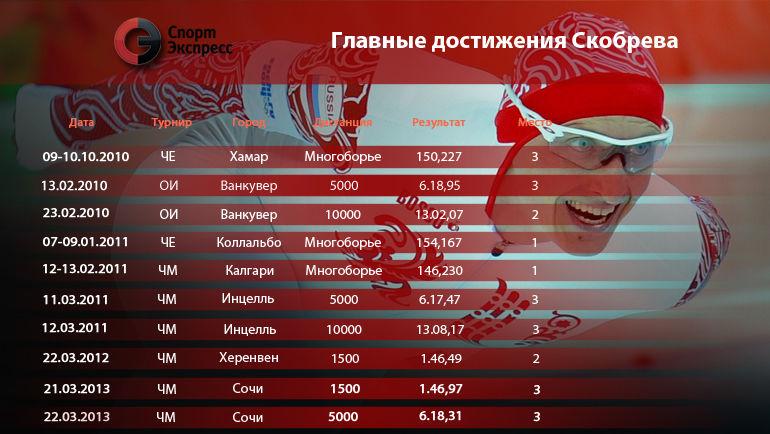 Главные достижения Ивана Скобрева. Фото «СЭ»