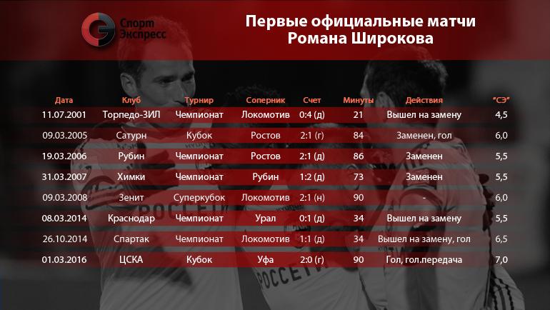 Первые официальные матчи Романа Широкова. Фото «СЭ»