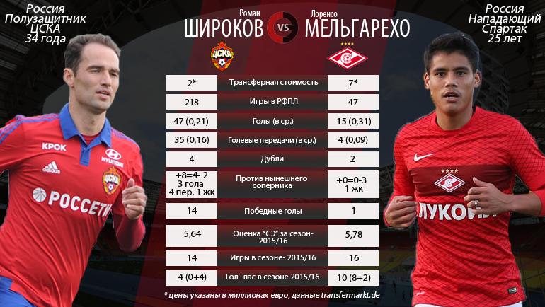 """Роман Широков vs Лоренсо Мельгарехо. Фото """"СЭ"""""""
