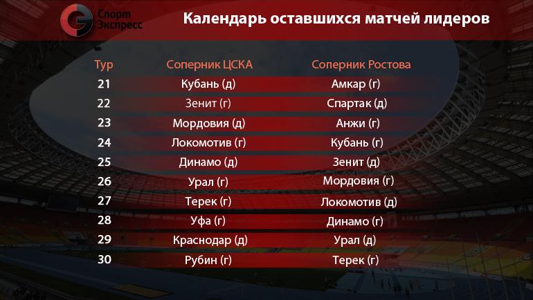 Календарь оставшихся матчей лидеров. Фото «СЭ»