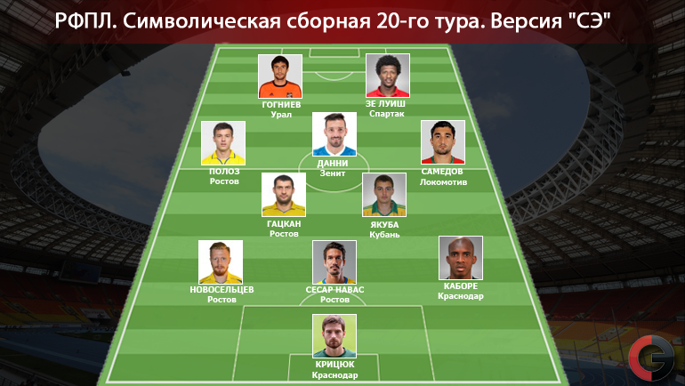 Символическая сборная 20-го тура РФПЛ. Фото «СЭ»