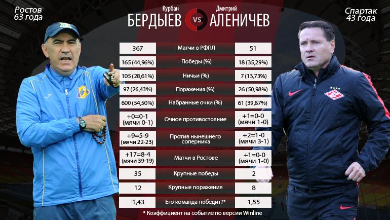 Курбан БЕРДЫЕВ vs Дмитрий АЛЕНИЧЕВ. Фото «СЭ»