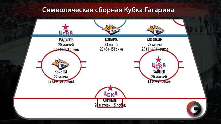 Символическая сборная плей-офф КХЛ. Фото «СЭ»