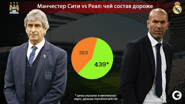 """""""Манчестер Сити"""" - """"Реал"""": чей состав дороже."""