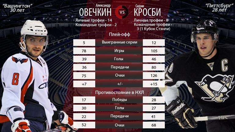 "Александр ОВЕЧКИН vs Сидни КРОСБИ. Фото ""СЭ"""