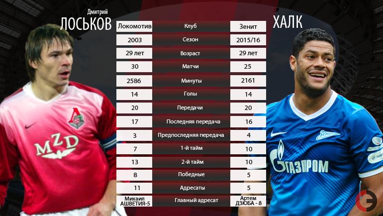 Дмитрий ЛОСЬКОВ vs ХАЛК. Фото «СЭ»