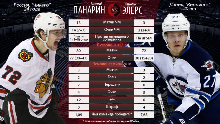 Артемий Панарин vs Николай Элерс. Фото «СЭ»