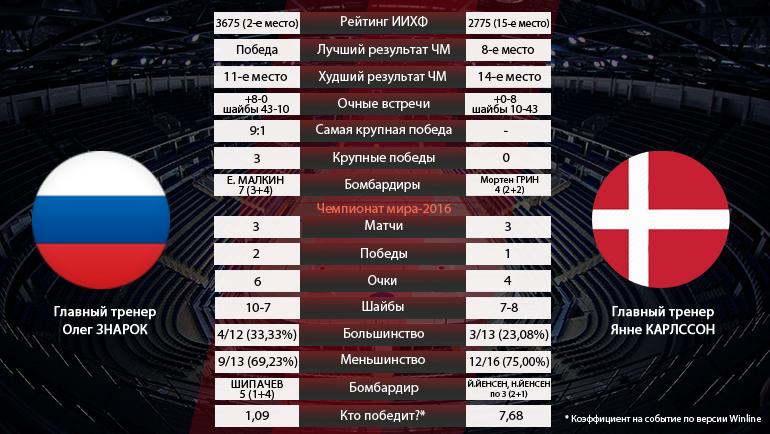 Россия vs Дания. Фото «СЭ»
