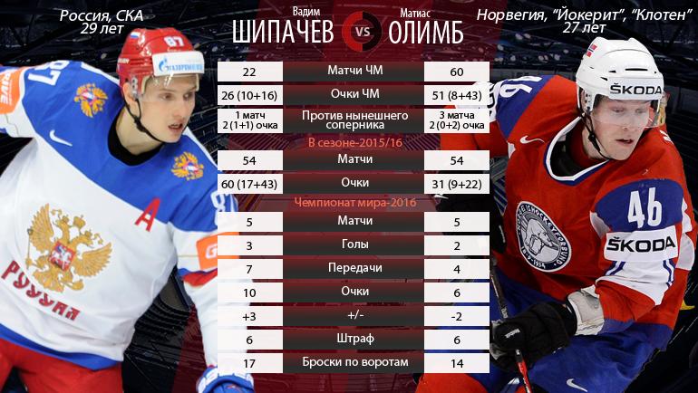 Вадим ШИПАЧЕВ vs Матиас ОЛИМБ.