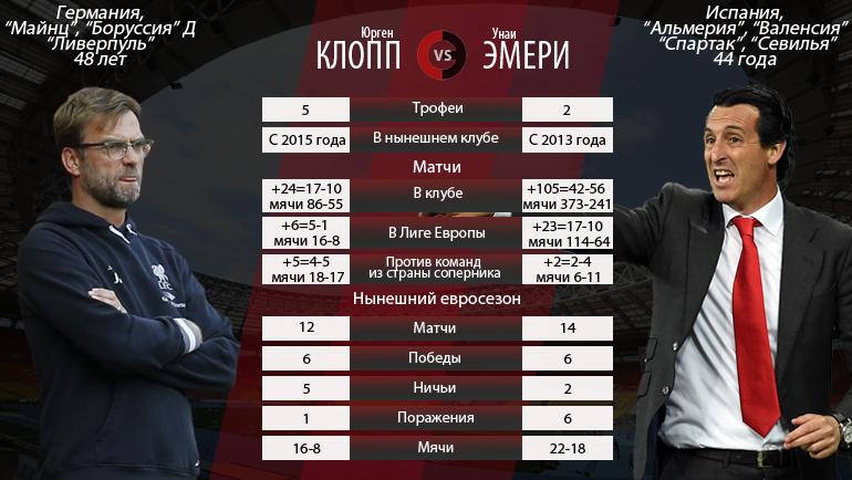 Юрген КЛОПП vs Унаи ЭМЕРИ. Фото «СЭ»